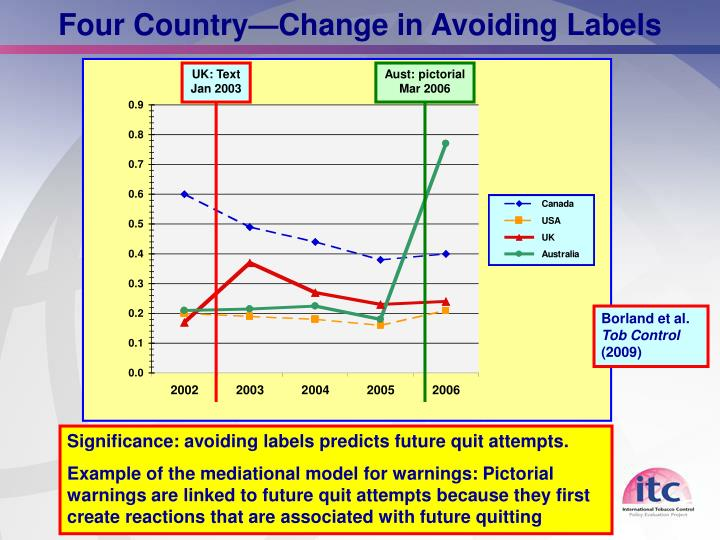 Four Country—Change in Avoiding Labels