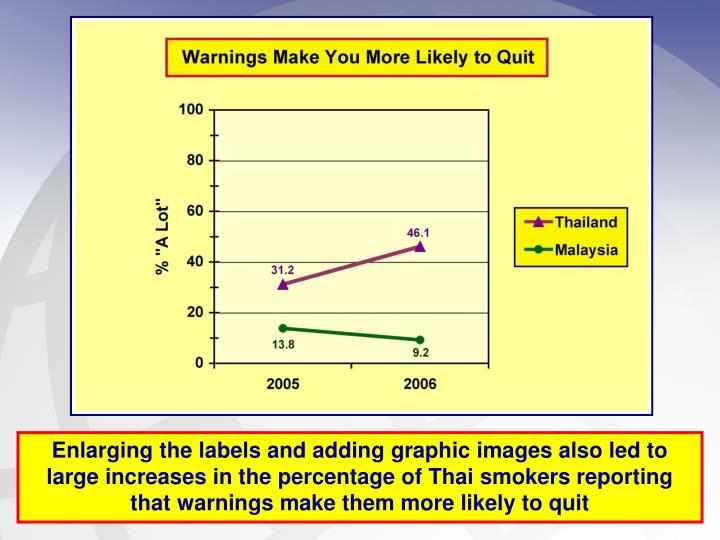 Enlarging the labels and adding graphic images also led to large increases in the percentage of Thai smokers reporting that warnings make them more likely to quit