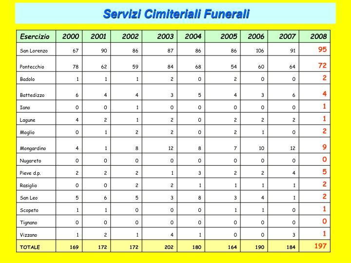 Servizi Cimiteriali Funerali