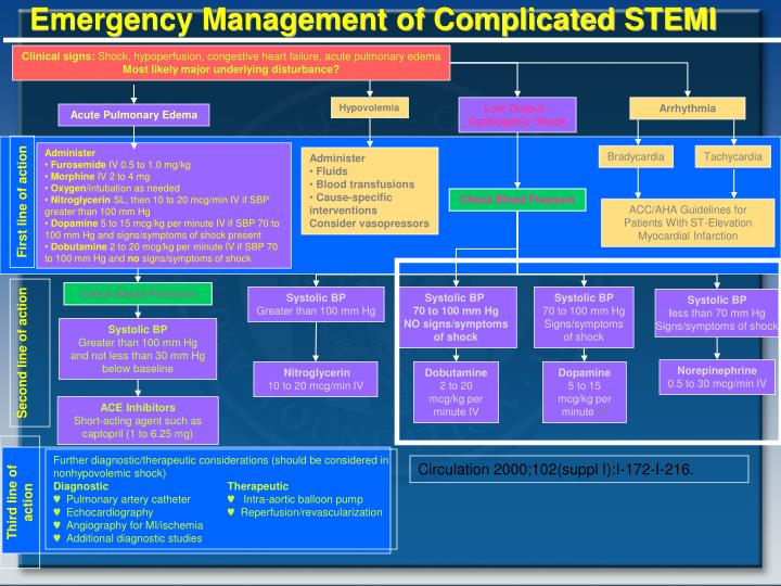 Emergency Management of Complicated STEMI