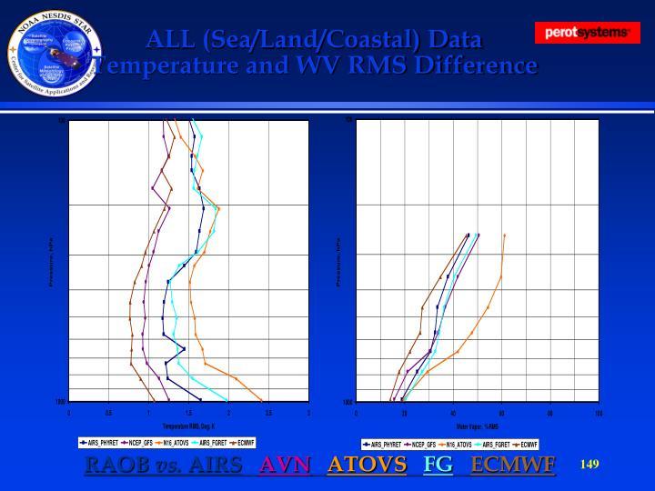 ALL (Sea/Land/Coastal) Data
