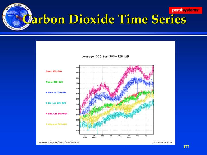 Carbon Dioxide Time Series