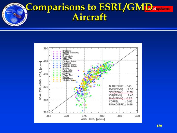 Comparisons to ESRL/GMD Aircraft