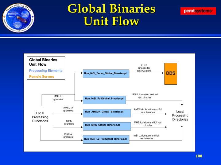 Global Binaries