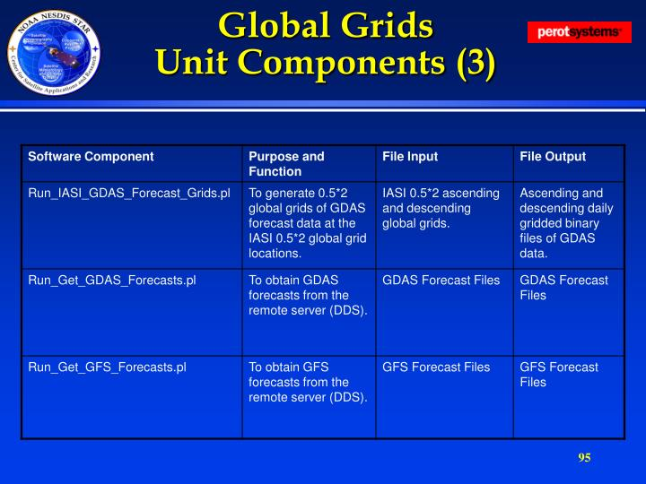 Global Grids