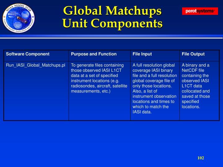 Global Matchups