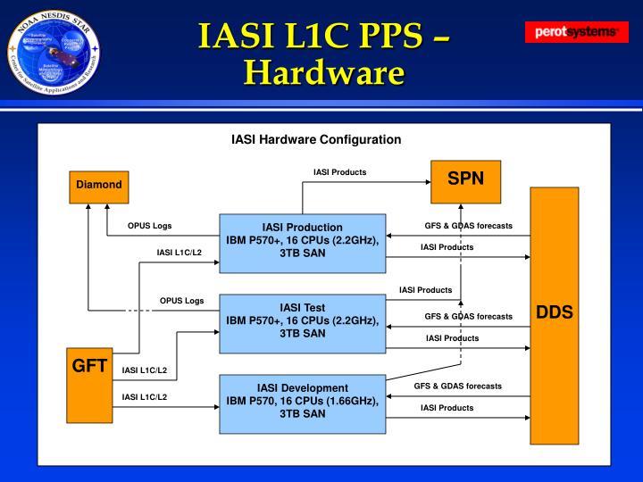 IASI L1C PPS –