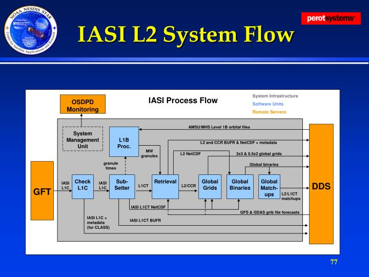 IASI L2 System Flow