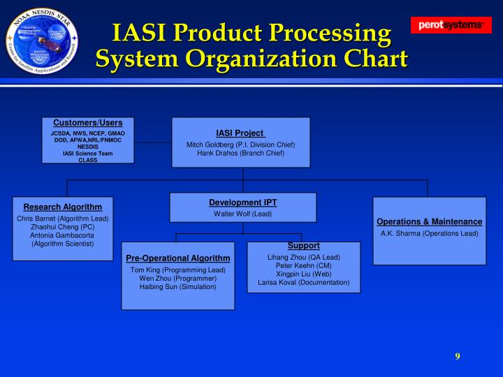 IASI Product Processing