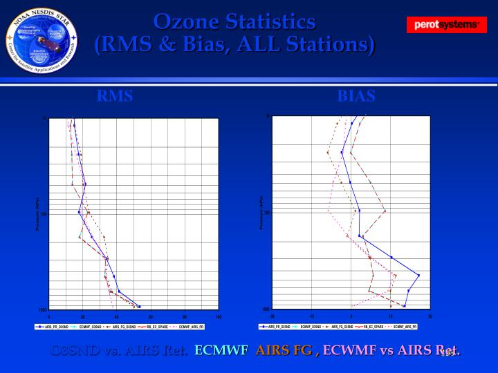 Ozone Statistics