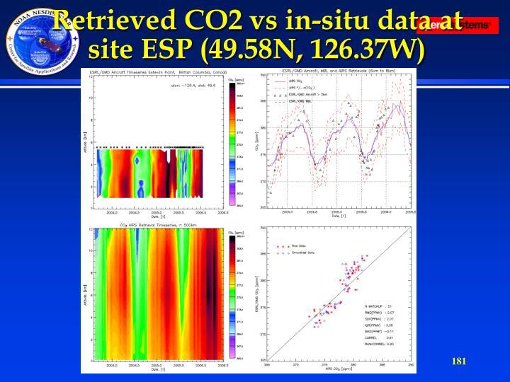 Retrieved CO2 vs in-situ data at site ESP (49.58N, 126.37W)