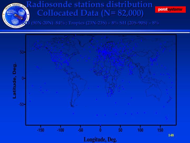 Radiosonde stations distribution