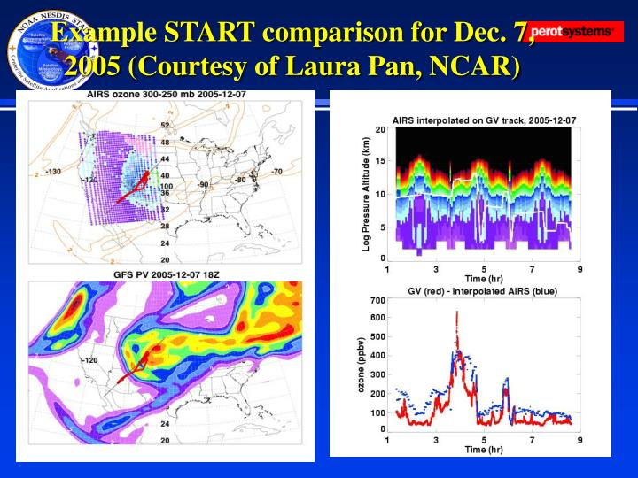 Example START comparison for Dec. 7, 2005 (Courtesy of Laura Pan, NCAR)