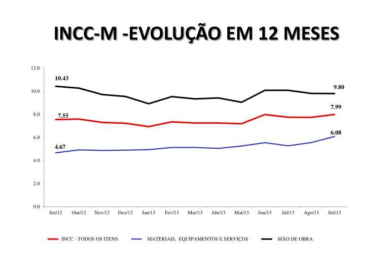 INCC-M -EVOLUÇÃO
