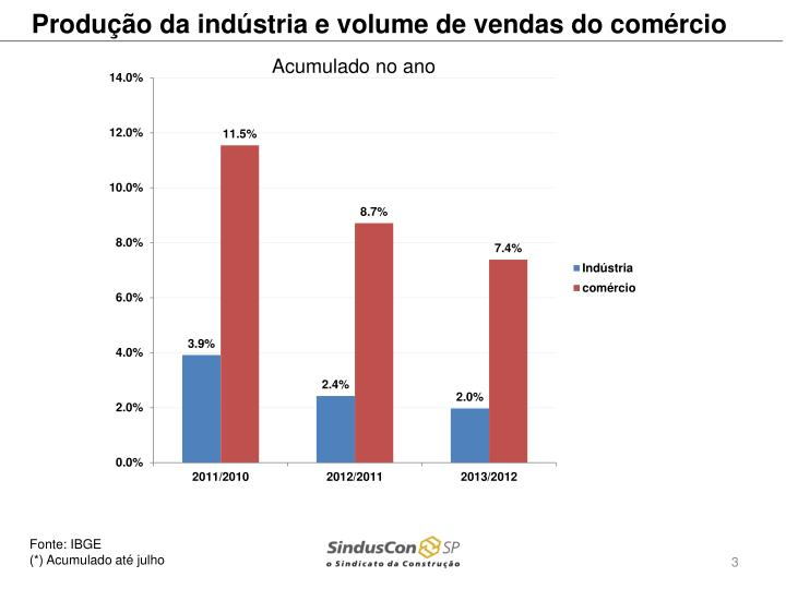 Produção da indústria e volume de vendas do comércio