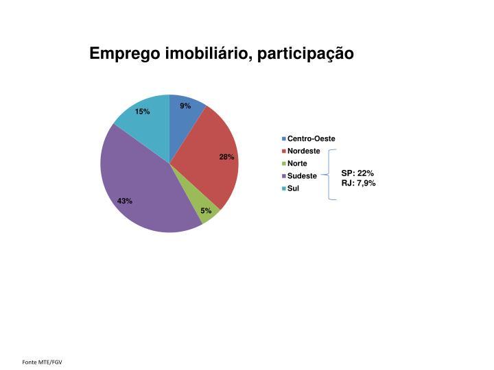 Emprego imobiliário, participação