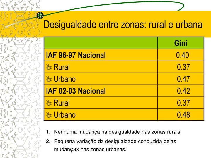 Desigualdade entre zonas: rural e urbana