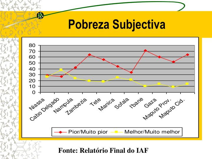 Pobreza Subjectiva