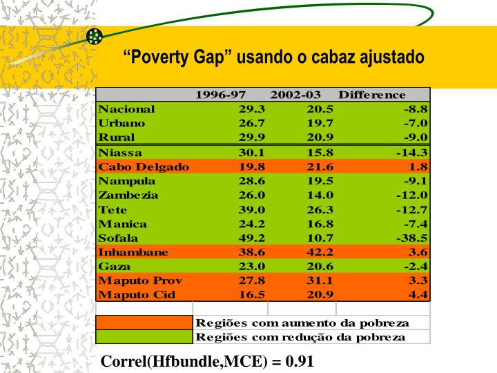 """Poverty Gap"" usando o cabaz ajustado"