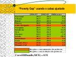 poverty gap usando o cabaz ajustado