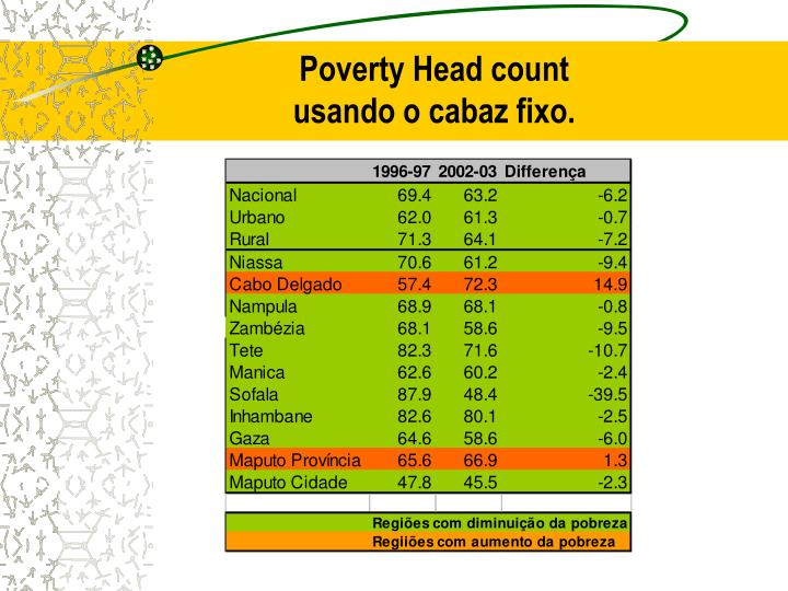Poverty Head count