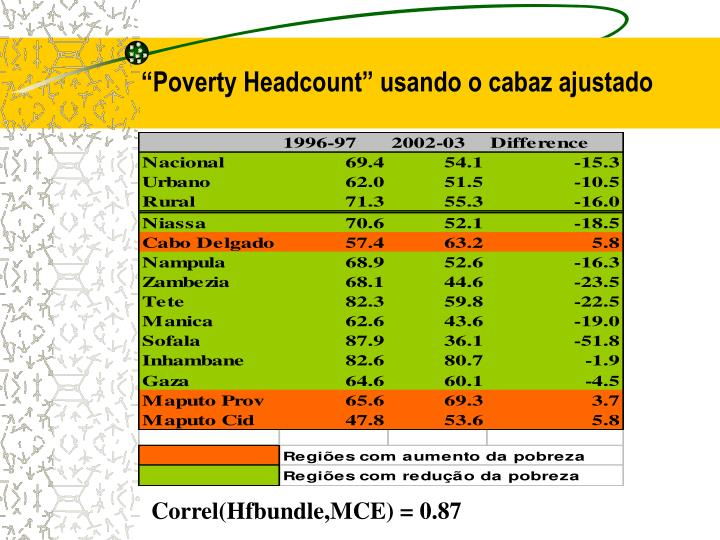 """Poverty Headcount"" usando o cabaz ajustado"