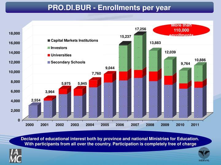 PRO.DI.BUR - Enrollments per year