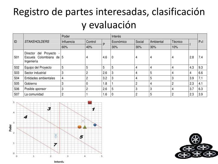 Registro de partes interesadas, clasificación y evaluación