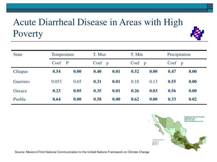 Acute Diarrheal Disease in Areas with High Poverty