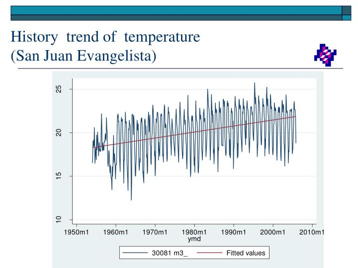 History  trend of  temperature