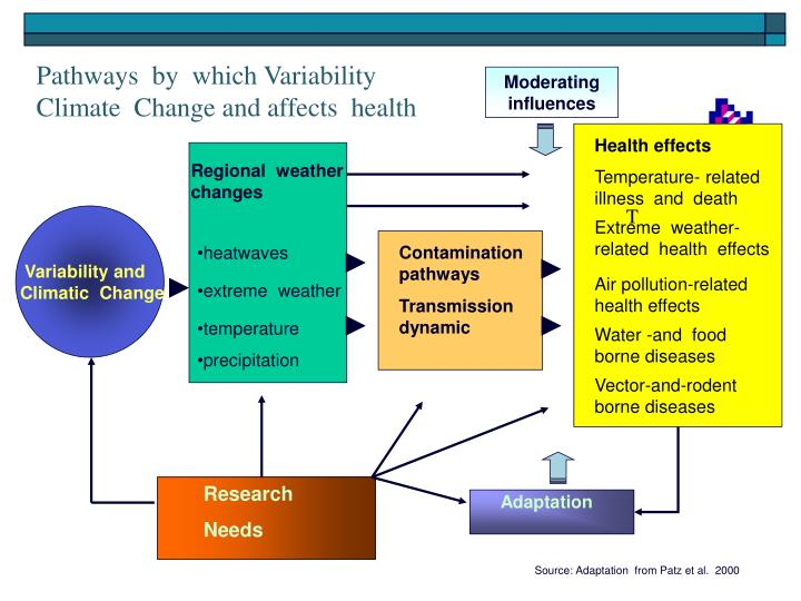 Pathways  by  which Variability Climate  Change and affects  health