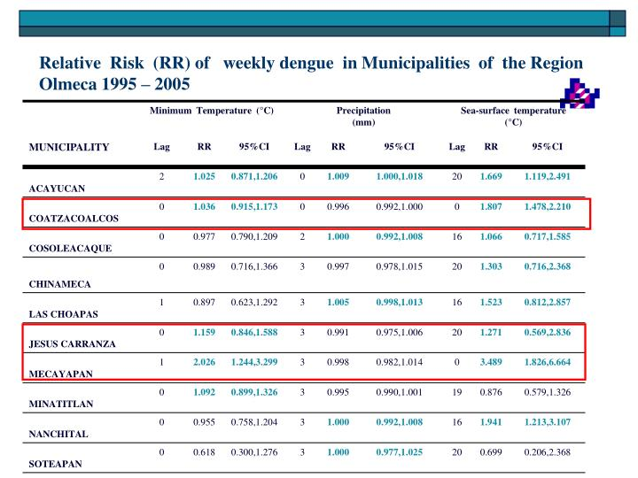 Relative  Risk  (RR) of   weekly dengue  in Municipalities  of  the Region Olmeca 1995 – 2005