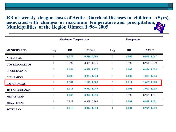 RR of  weekly  dengue  cases of Acute  Diarrheal Diseases in  children  (<5yrs),  associated with  changes  in  maximum  temperature and  precipitation, Municipalities  of the Región Olmeca 1998– 2005