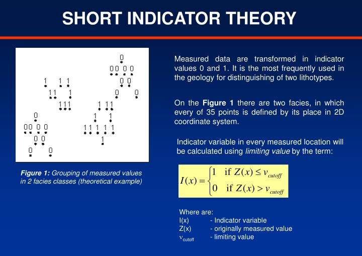 SHORT INDICATOR THEORY