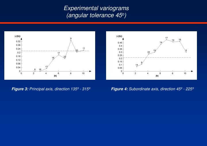 Experimental variograms