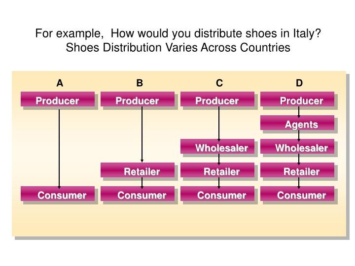 For example,  How would you distribute shoes in Italy?