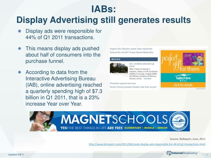 Display ads were responsible for 44% of Q1 2011 transactions.