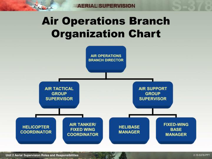 helicopter ppt with Unit 2 Aerial Supervision Roles And Responsibilities on Service Technician Cover Letter also Letters Art additionally Stock Illustration Drone Icon Set Vector Illustration Image52731874 also Army And War Backgrounds in addition Transonic Turbulent Flow Around An Aerofoil Using Cfd.