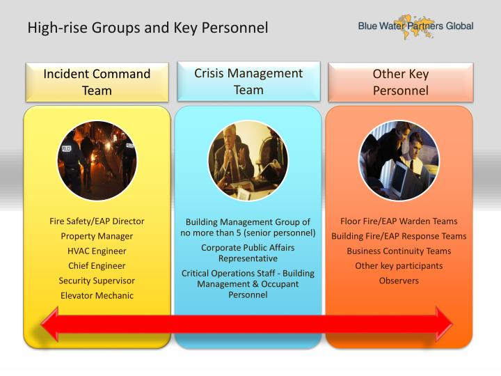 High-rise Groups and Key Personnel