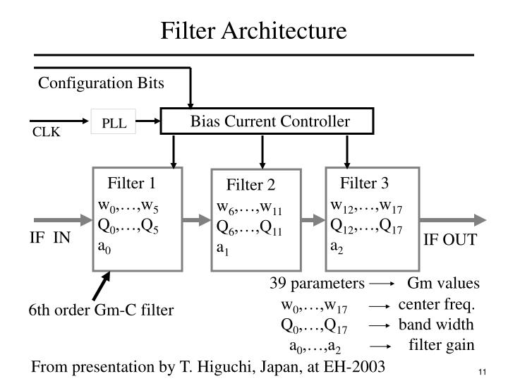Filter Architecture