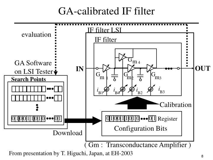 GA-calibrated IF filter