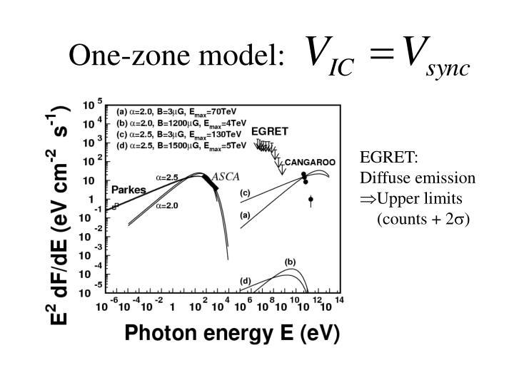One-zone model: