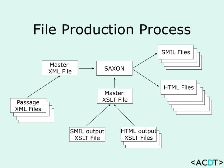 File Production Process