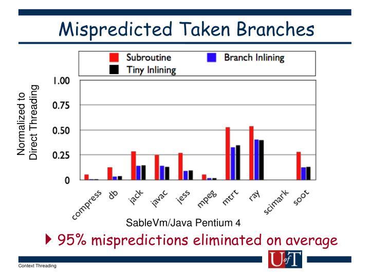 Mispredicted Taken Branches
