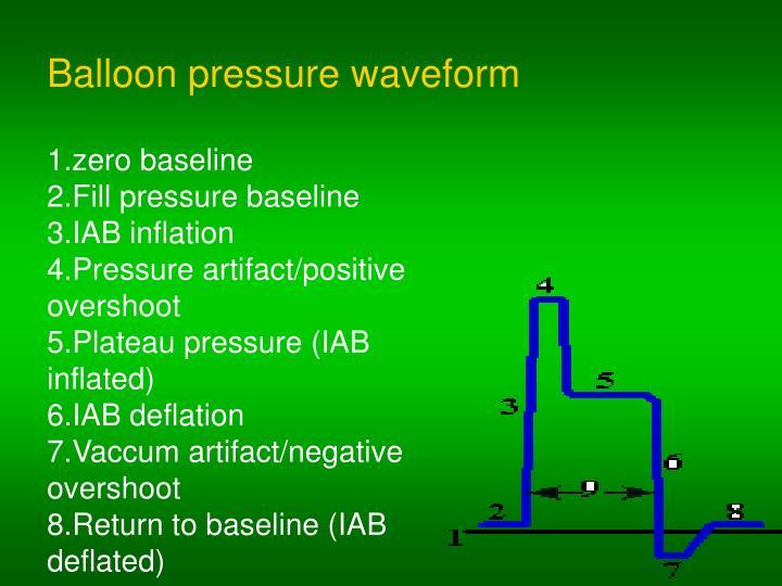 Balloon pressure waveform