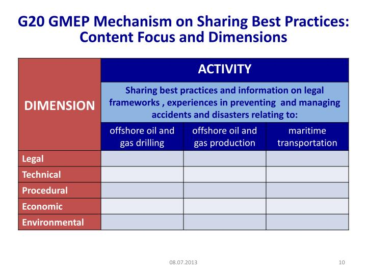 G20 GMEP Mechanism on Sharing Best Practices: Content Focus and Dimensions