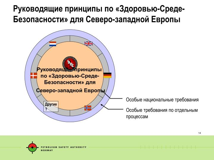 Руководящие принципы по «Здоровью-Среде-Безопасности» для Северо-западной Европы