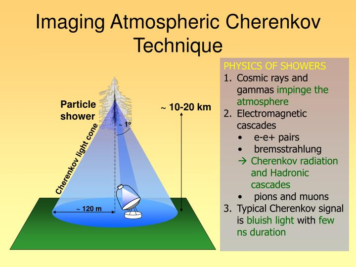 Imaging Atmospheric Cherenkov Technique
