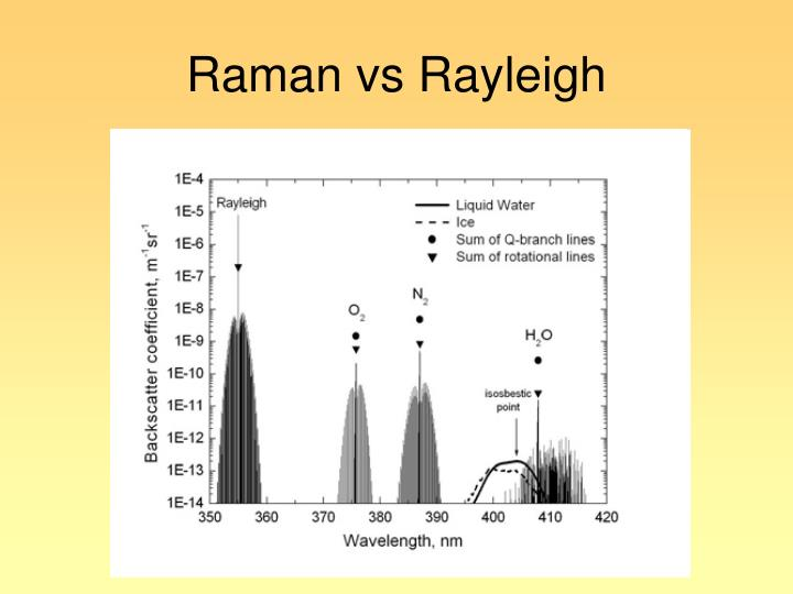 Raman vs Rayleigh