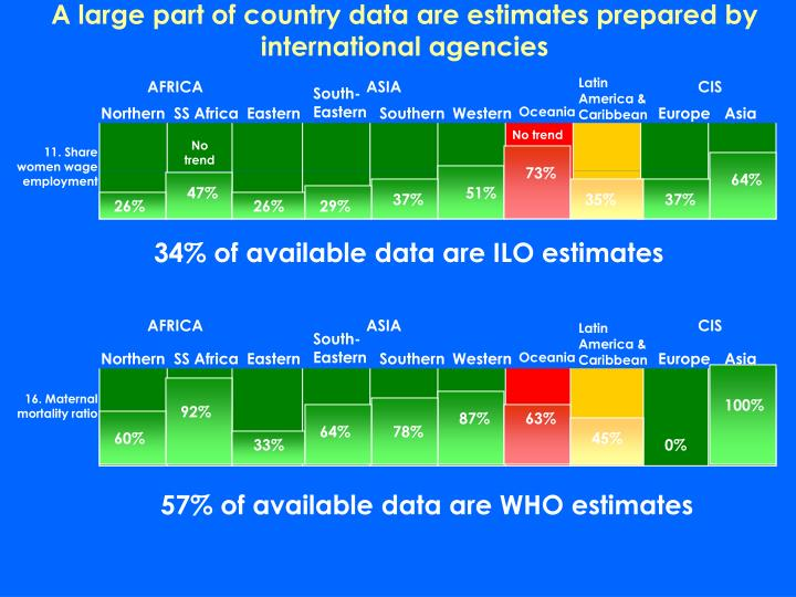 A large part of country data are estimates prepared by international agencies